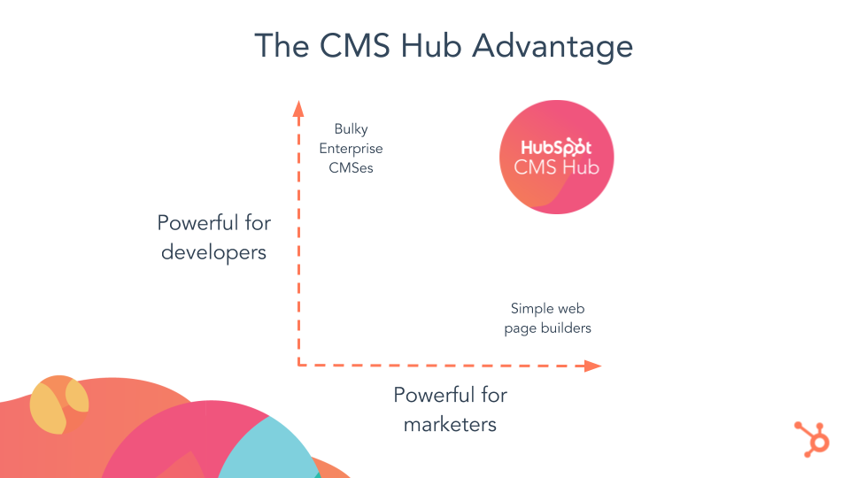 CMS Hub Advantage. graph depicting how powerful cms hub us for both developers and marketers