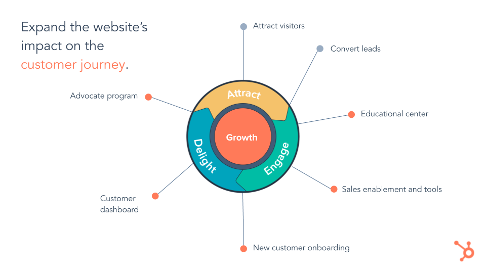 CMS Hub Impact Customer Journey. HubSpot multi-coloured flywheel on white background with lines leading off of it to various titles.  written in left hand corner expand the website's impact on the customer journey.
