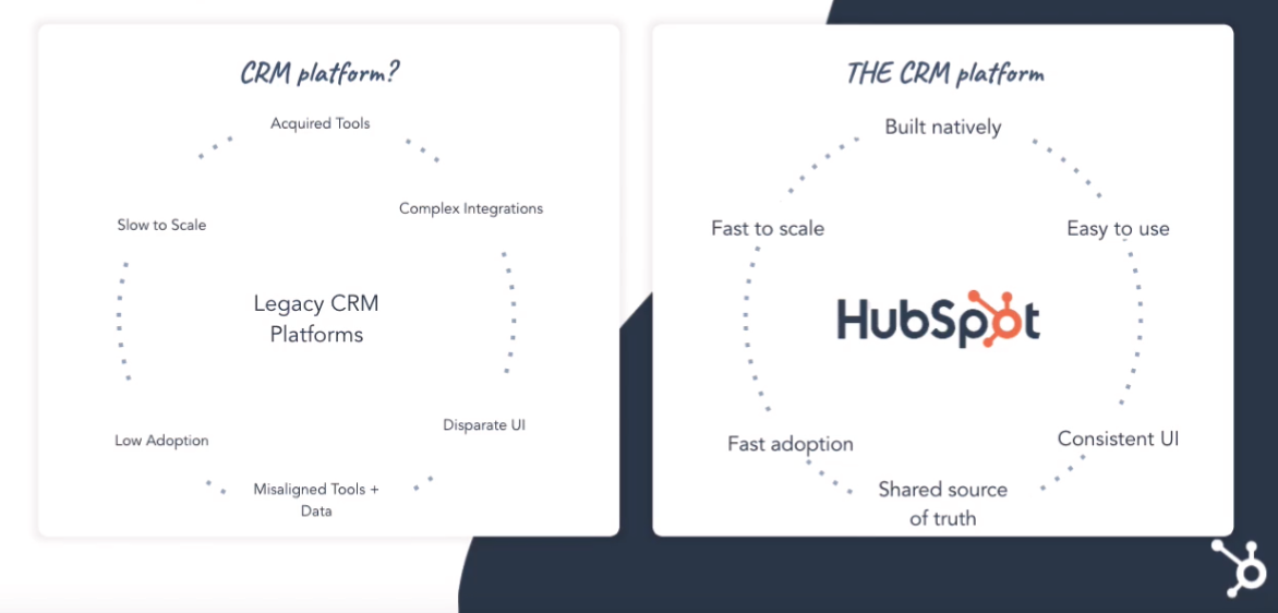 CRM Platform Vs THE CRM Platform product flow. comparison of legacy CRM platform workflow versus HubSpot #1 CRM platform