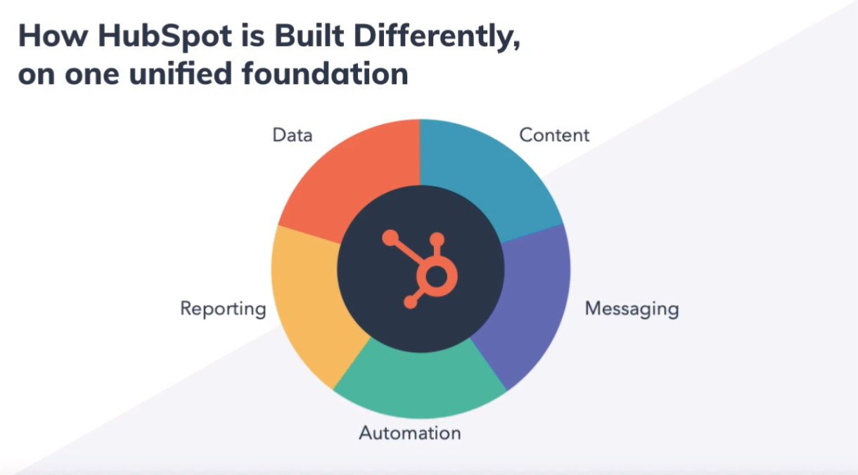 How HubSpot is built differently. HubSpot is built differerntly from one unified foundation.  incorporating five elements needed for successful outcomes: data, content, messaging, automation and reporting.