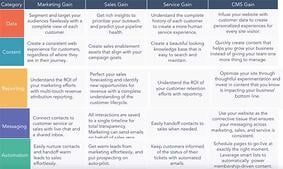Overview of how HubSpot elements help within each hub