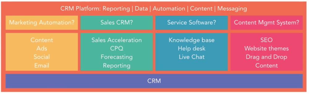 HubSpot Complete CRM Platform. Visual representation of HubSpot Complete CRM Platform inclusive of marketing, sales, service and content management hubs
