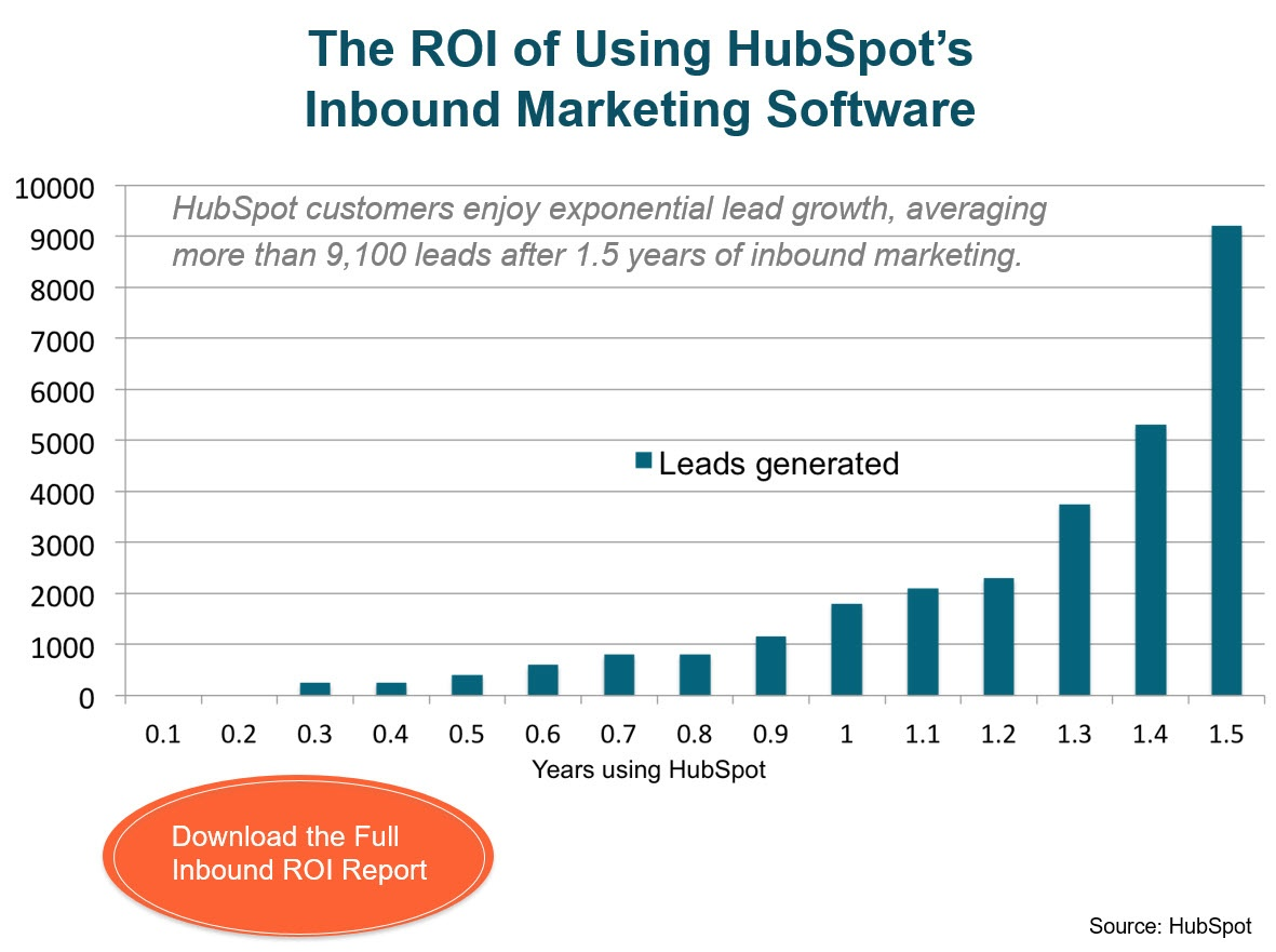 HubSpot marketing software ROI Graph