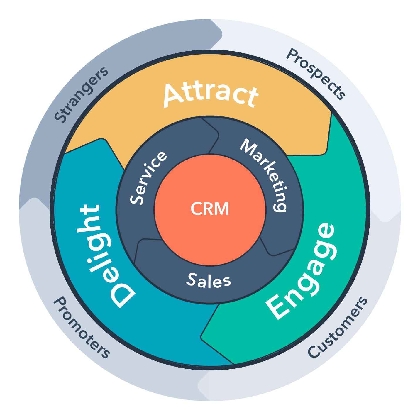 HubSpot Flywheel inbound marketing inbound sales inbound service