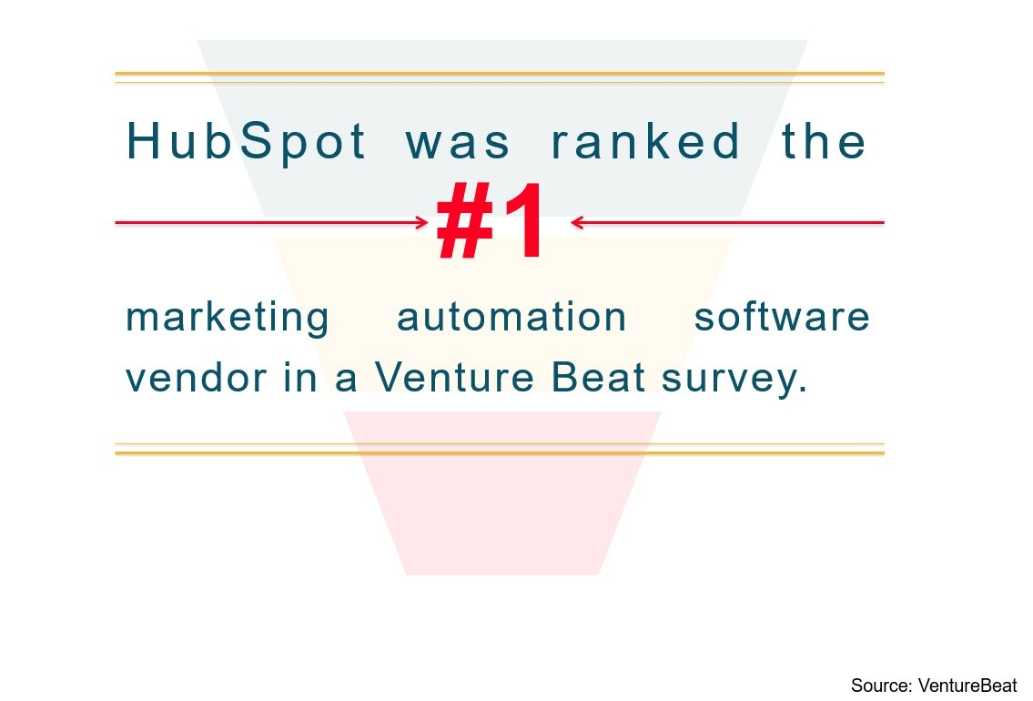 Hubspot marketing software Ranked Number One By VentureBeat Survey