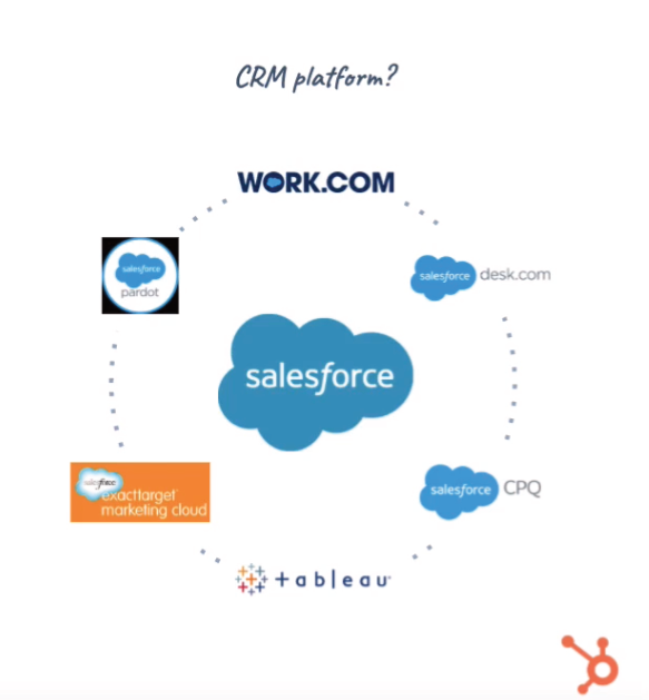Legacy CRM Platform product flow. Salesforce product flow and acquisition