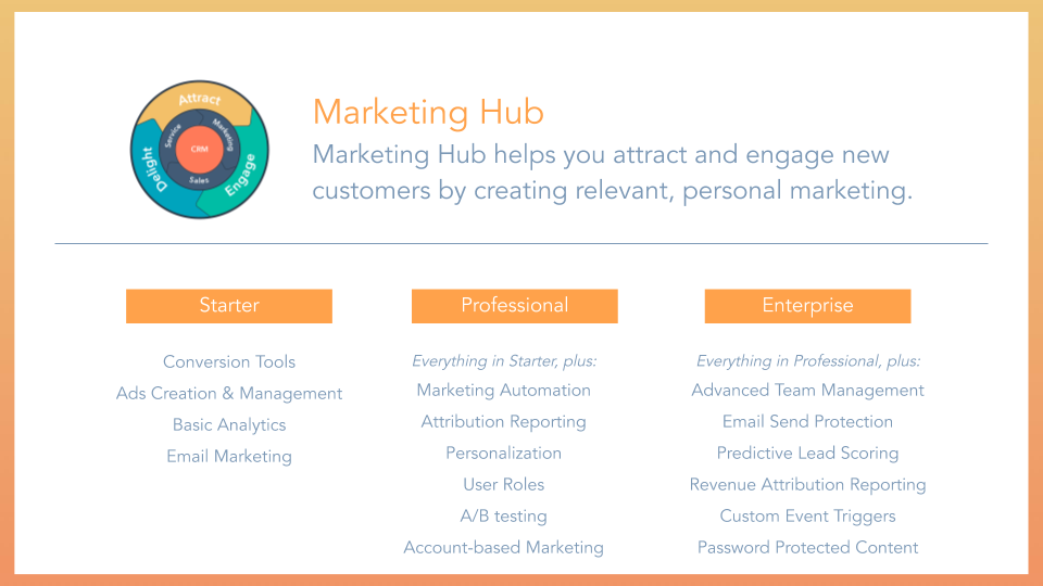 Marketing Hub Overview HubSpot marketing hub, displaying tools and features included for starter, professional and enterprise membership tiers.