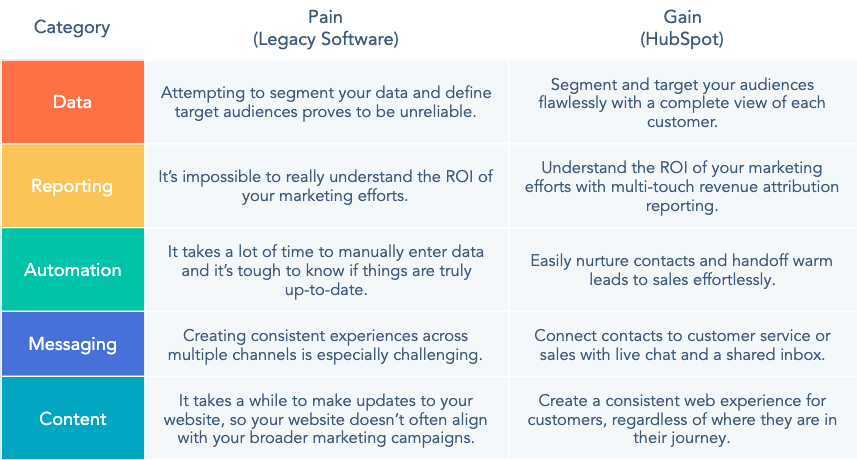 Marketing Hub Platform Benefits. the pain of legacy software and gain of HubSpot within the 5 elements data, reporting, automation, messaging and content.