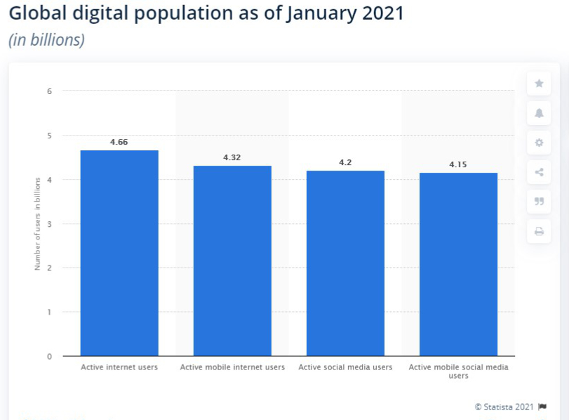 global-digital-population-statistics-2021