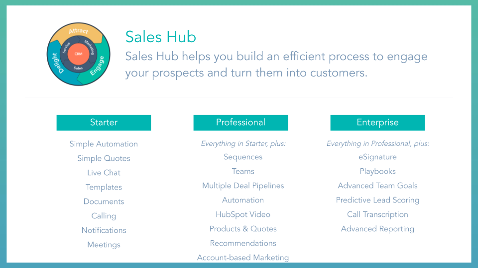 Sales Hub Overview HubSpot sales hub, displaying tools and features included for starter, professional and enterprise membership tiers.