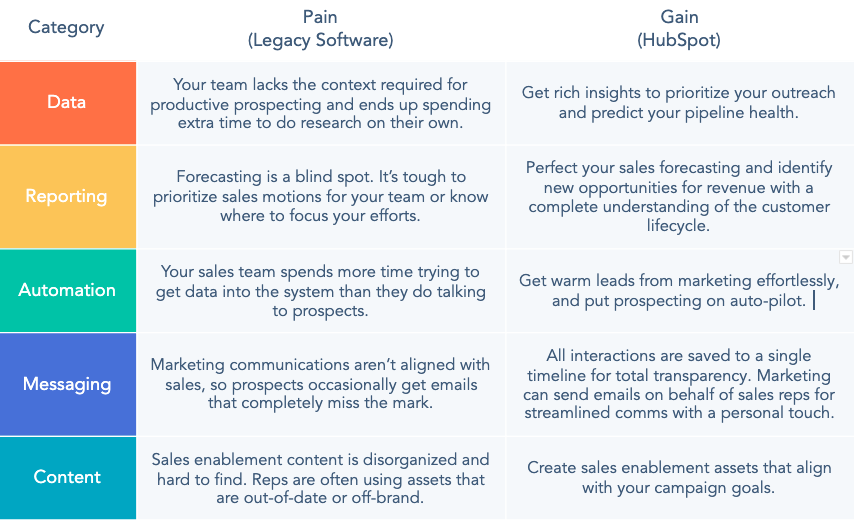 Sales Hub Platform Benefits. the pain of legacy software and gain of HubSpot within the 5 elements data, reporting, automation, messaging and content.