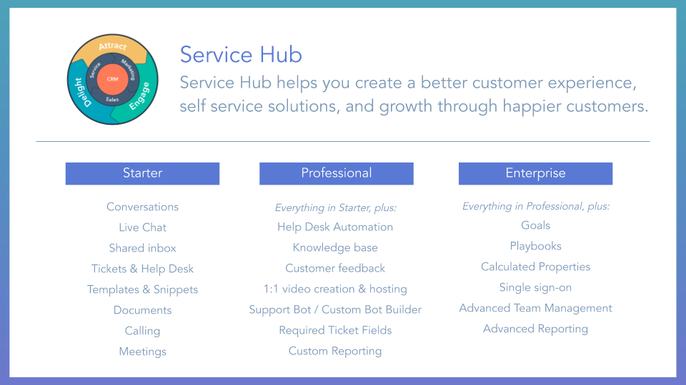 Service Hub Overview HubSpot service hub, displaying tools and features included for starter, professional and enterprise membership tiers.