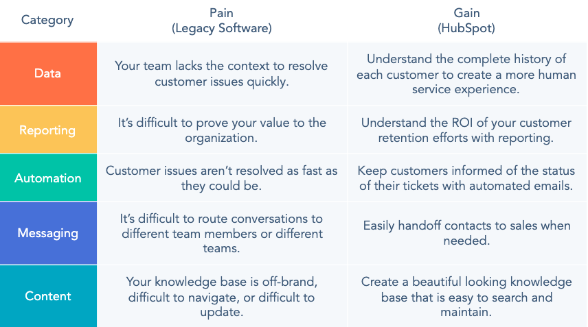 Service Hub Platform Benefits. the pain of legacy software and gain of HubSpot within the 5 elements data, reporting, automation, messaging and content.