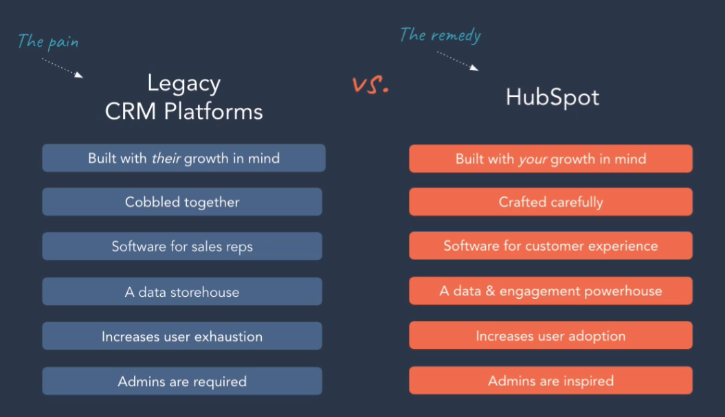 The Pain of legacy CRM platforms and the remedy of HubSpot CRM platform. comparison of pain points of legacy CRM platforms versus the remedy of the HubSpot CRM platform