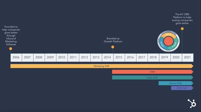 The Visual History of HubSpot