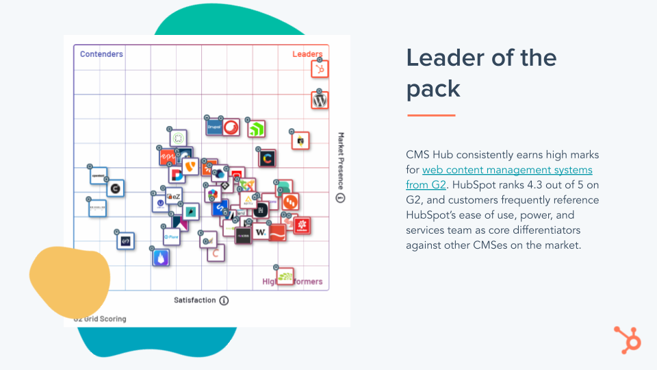 HubSpot CMS Leader of the pack, graph, above other brands