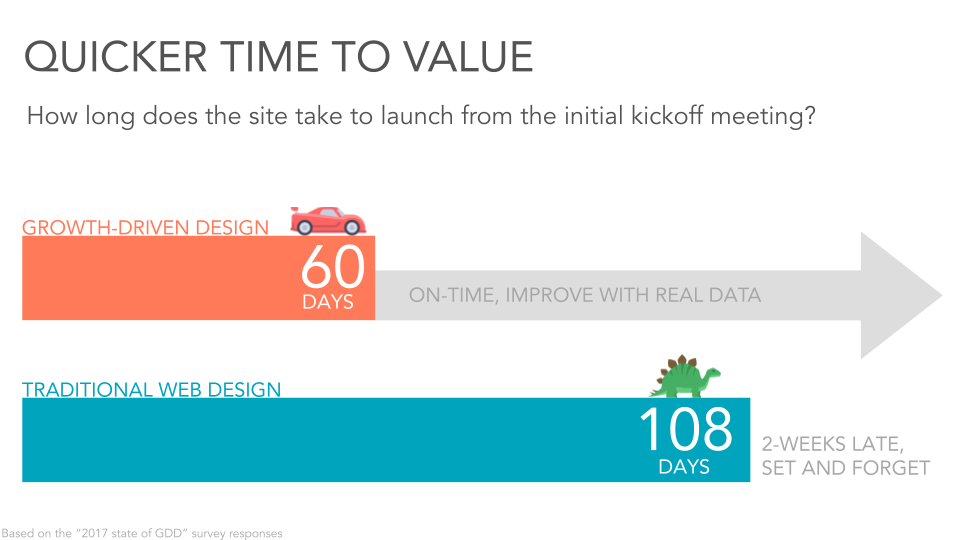 Quicker time to value, growth driven design versus traditional web design