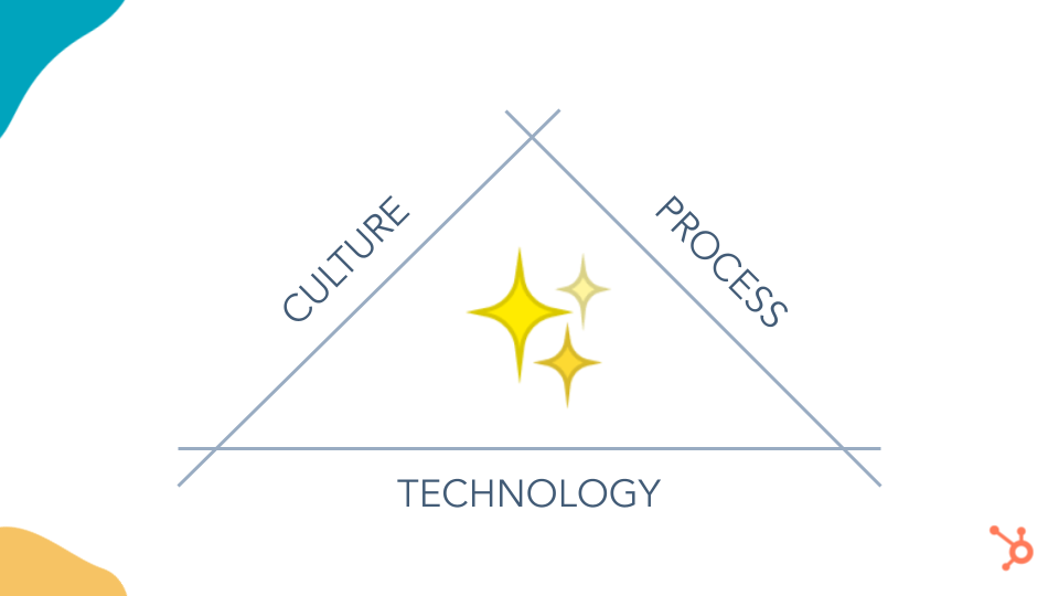 So what changed. These three shifts opened the door to a new, magical way to build software. Culture, Process and Technology