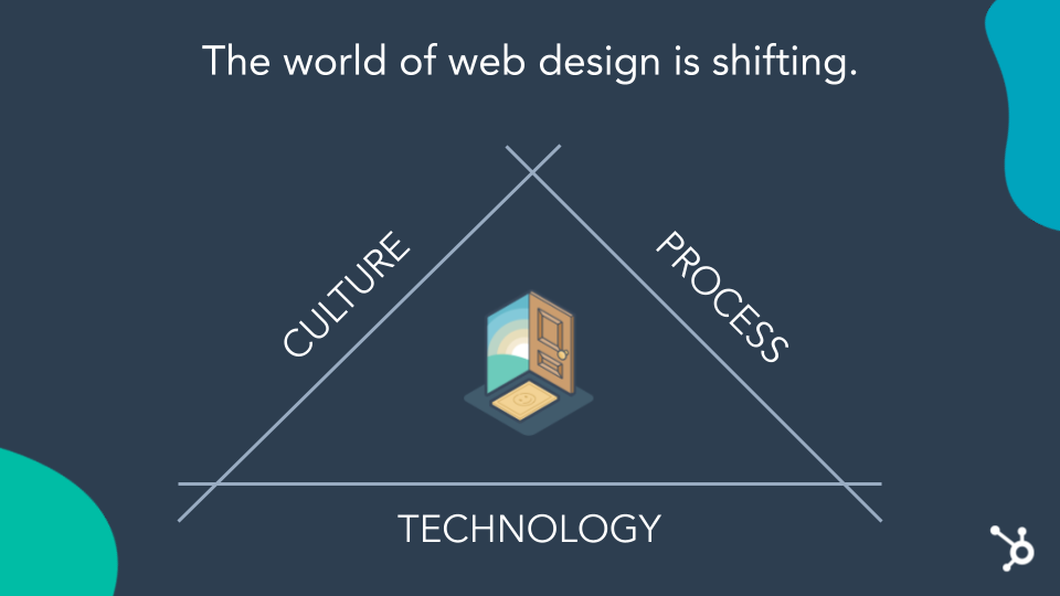 The way forward is a triangle, world of web design is shifting, Culture, Process and Technology