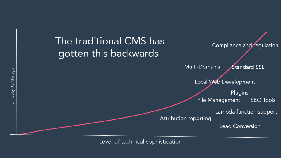 Traditional CMS graph, outdated, got it wrong