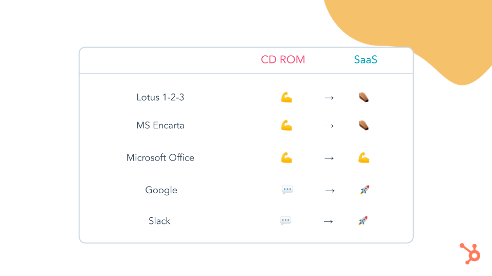 We all like a bit of SaaS. CD ROM companies were obliterated, SaaS companies thrived