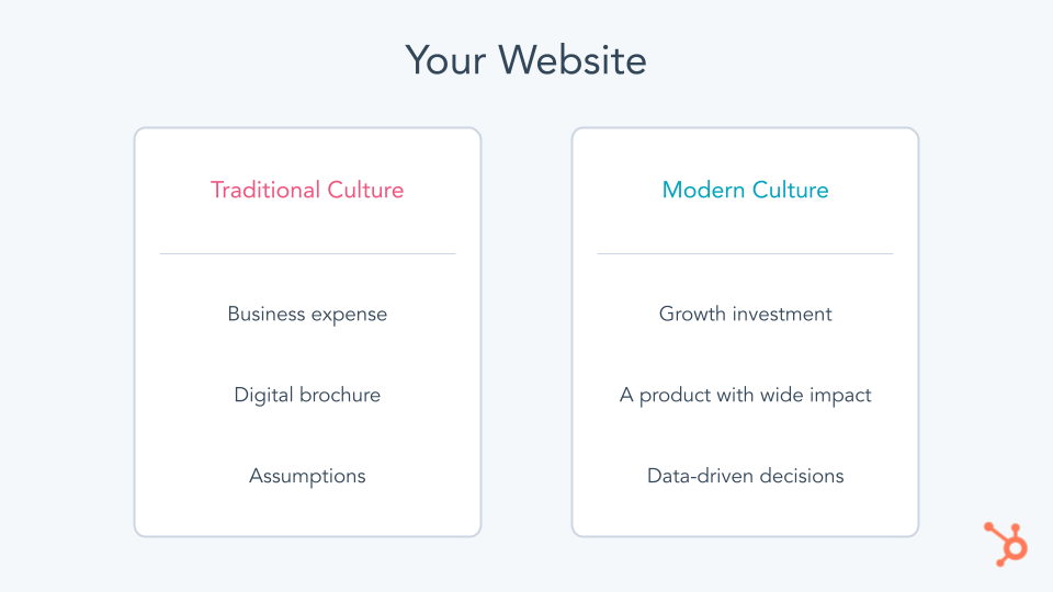 Your website, traditional culture versus modern culture