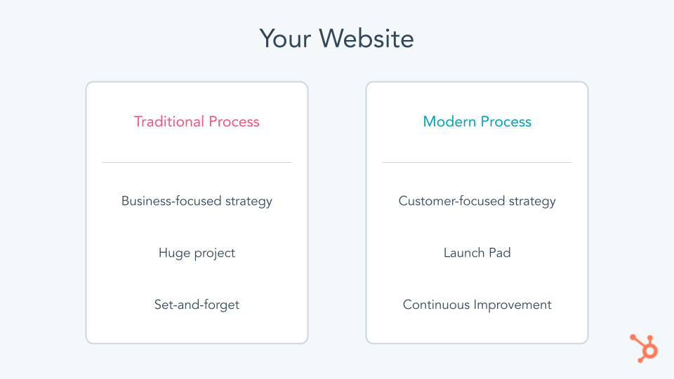 Your website, traditional process versus modern process