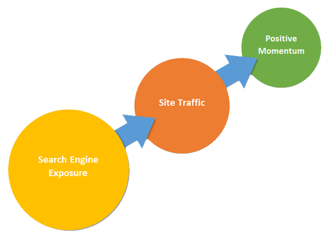 Search optimization performance reports