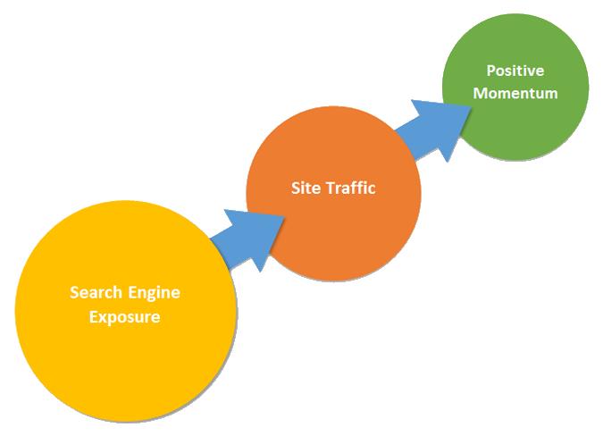 Search optimization performance reports