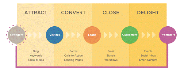 Inbound marketing: the buyers journey