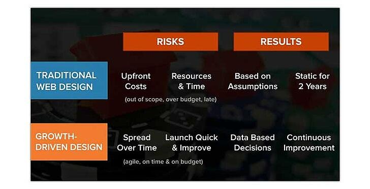 web design risks vs results