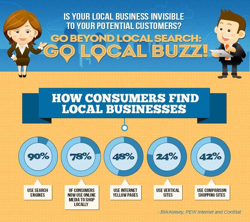 WhiteHat-Seo.co_.uk-Local-Buzz-Infographic-2013-blog