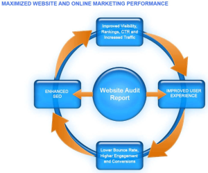 Seo Site Audit Advantages