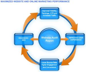Seo Site Audit Advantages