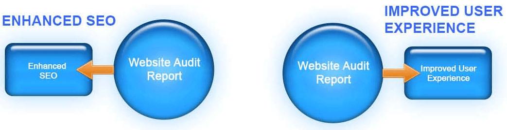 Website Audit Advantages