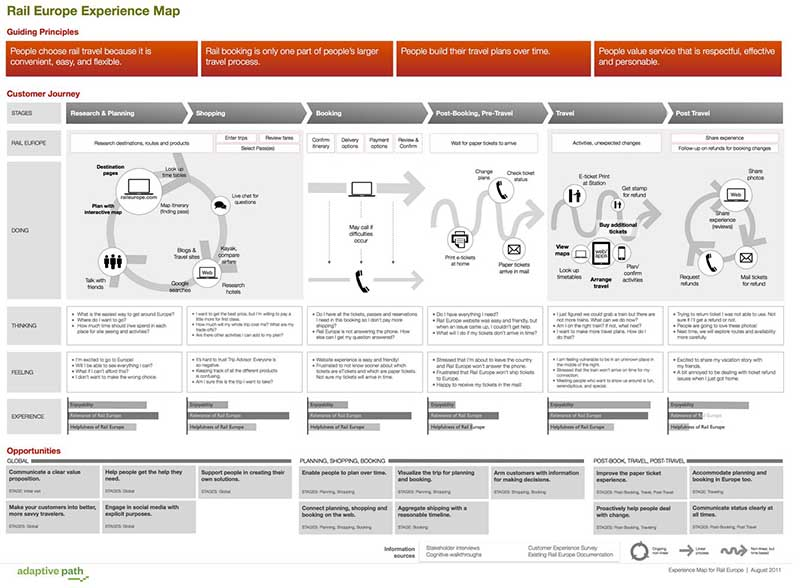 buyers-journey-map